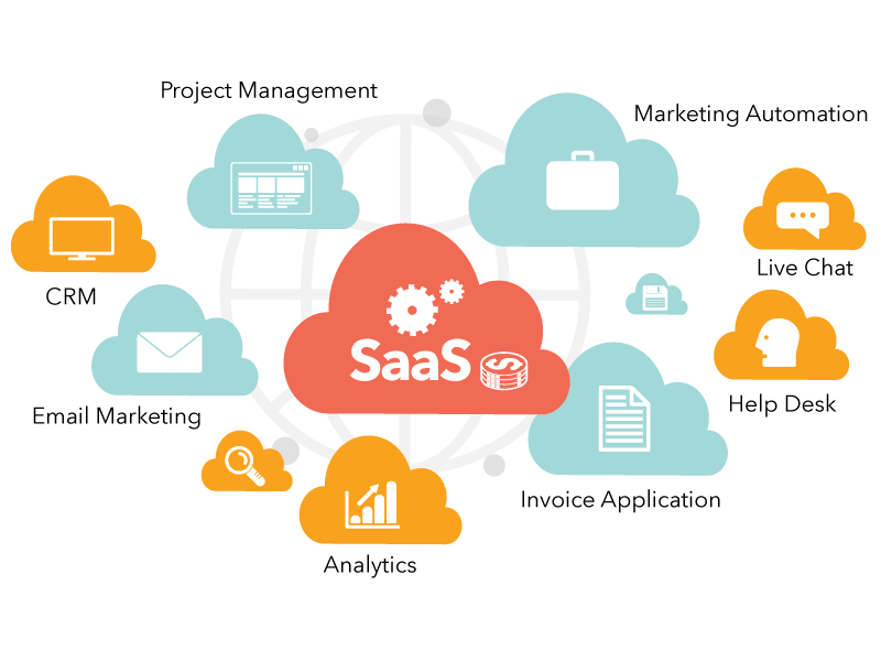 Best SaaS Marketing Tactics for Business Growth
